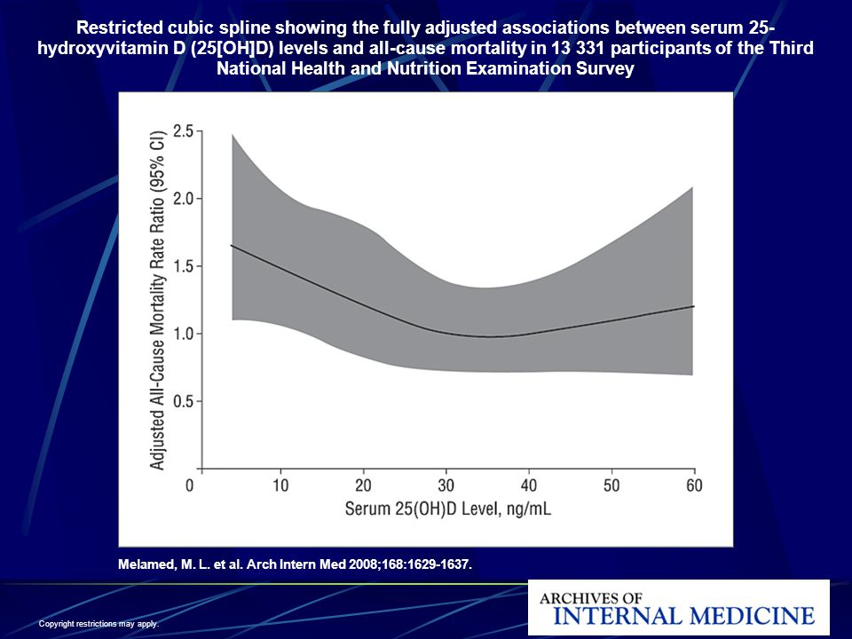 Restricted cubic spline showing the fully adjusted associations between serum 25-hydroxyvitamin D (25[OH]D) levels and all-cause mortality in 13 331 participants of the Third National Health and Nutrition Examination Survey
